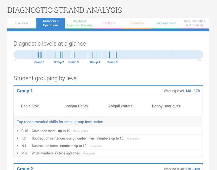IXL - Analytics information