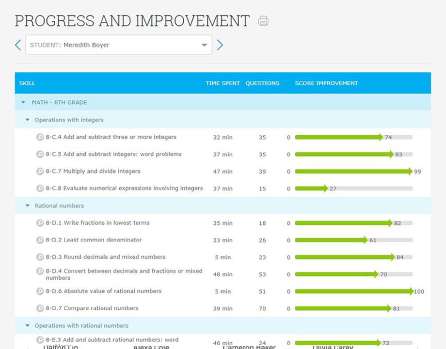 IXL Math Progress Charts for 3rd Grade Math skills Math and Chart