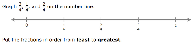 math worksheet : putting fractions on a number line year 4  fractions on number  : Putting Fractions On A Number Line Worksheet
