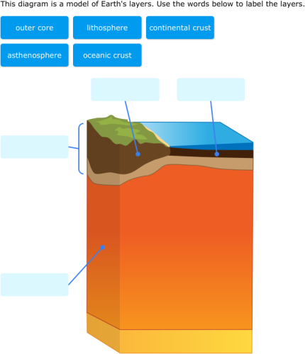 Ixl label earth layers 6th grade science ccuart Image collections