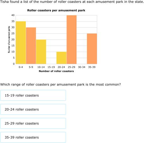 Ixl Interpret Histograms 5th Grade Math