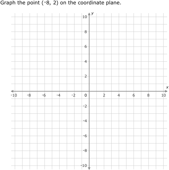 ixl | graph points on a coordinate plane | 6th grade math