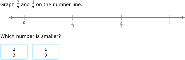 Ixl Graph And Order Fractions On Number Lines 4th Grade Math