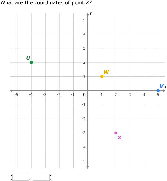 Ixl Coordinate Plane Review Algebra 1 Practice