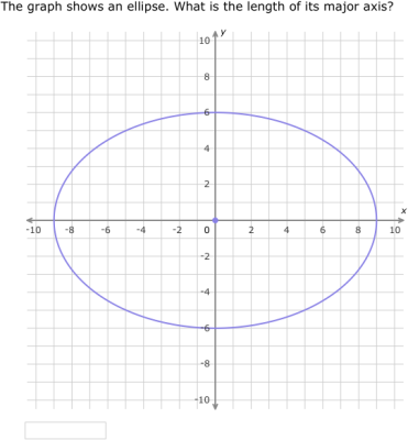 Ixl Write Equations Of Ellipses In Standard Form From Graphs