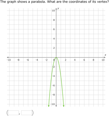 Ixl Write Equations Of Parabolas In Vertex Form From Graphs