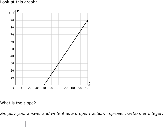 Ixl Find The Slope Of A Graph Algebra 1 Practice
