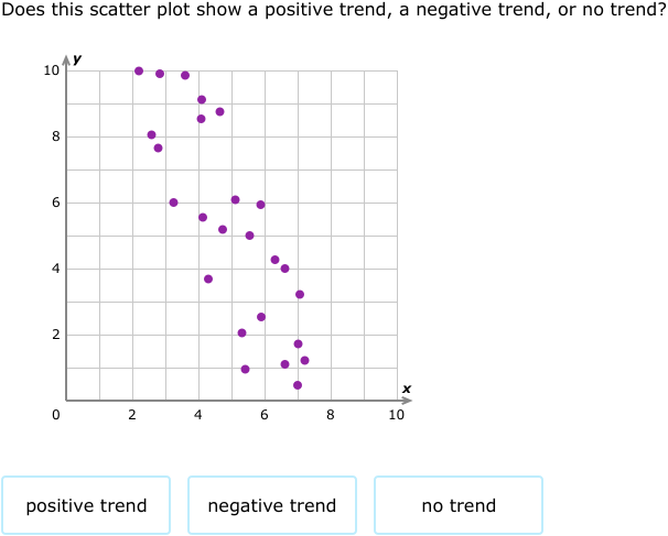 Ixl Scatter Plots Line Of Best Fit 8th Grade Math