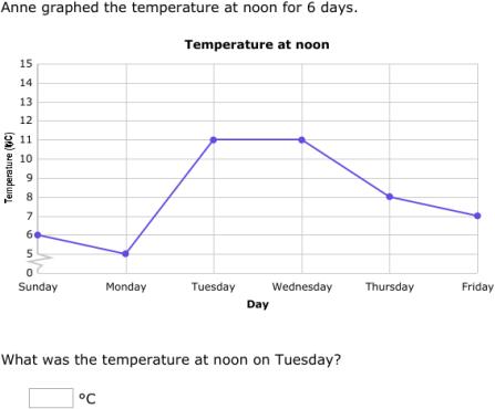 IXL - Interpret line graphs (5th grade math practice)