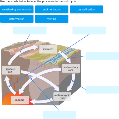 Ixl label parts of rock cycle diagrams 8th grade science practice ccuart Images