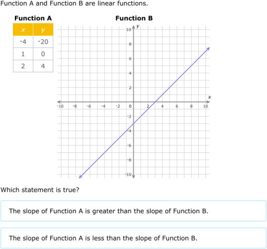 IXL - Compare linear functions: graphs tables and equations (Algebra 1 practice)