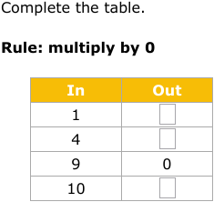 printable input output worksheets 5th grade, function tables 4th grade, input output chart, coordinate plane graphing worksheet 4th grade, table input and output for 3rd grade, on 4th grade math input output tables