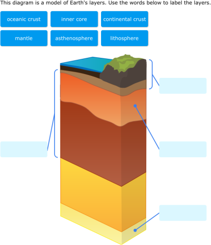 Ixl label earth layers 7th grade science ccuart Image collections