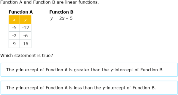 IXL | Compare linear functions: tables, graphs, and