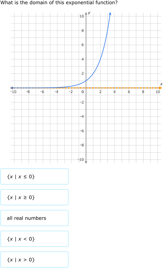 Ixl Domain And Range Of Exponential Functions Graphs Algebra 1