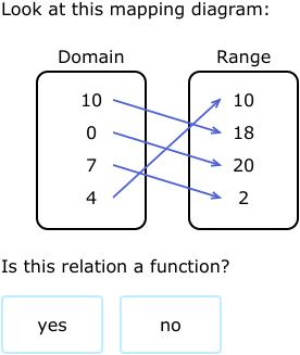 ixl identify functions vertical line test algebra 1 practice