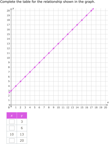 Great IXL   Complete A Table From A Graph (5th Grade Math Practice)