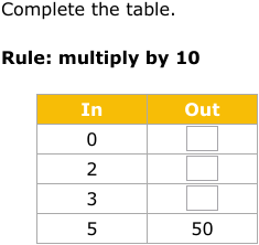 d19bf2beeb0b805849d94ac89142e3b185284cd9  Th Grade Math Input Output Tables on printable input output worksheets 5th grade, function tables 4th grade, input output chart, coordinate plane graphing worksheet 4th grade, table input and output for 3rd grade,