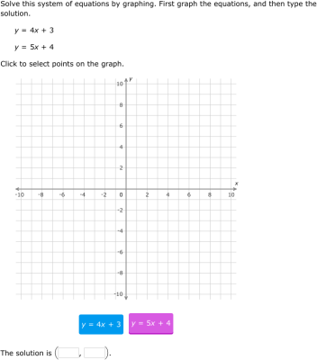 Ixl Solve A System Of Equations By Graphing Word Problems