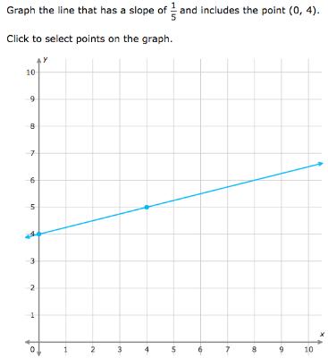 ixl graph a line using slope 8th grade math practice
