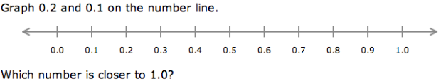 how to use a number line to compare fractions