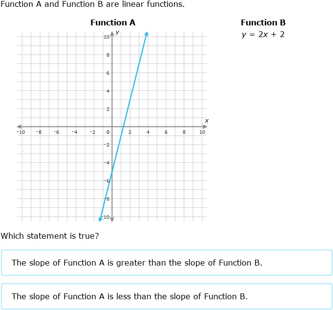 IXL | Compare linear functions: tables, graphs, and ...